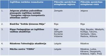 Pirmslaulību mācību programmas personām, kuras vēlas reģistrēt laulību dzimtsarakstu nodaļā