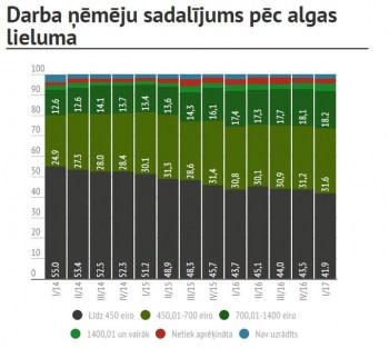 Algu pēc nodokļiem līdz 450 eiro pirmajā ceturksnī Latvijā saņēma 41,9% strādājošo