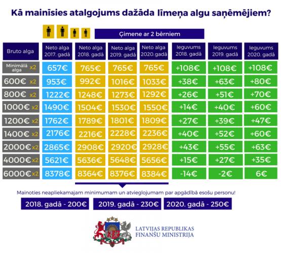 Infografika: Ģimeņu un vientuļnieku atalgojums pēc nodokļu reformas