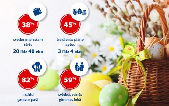Lieldienu svētku galdam 38% iedzīvotāju šogad plāno atvēlēt līdz pat 40 eiro