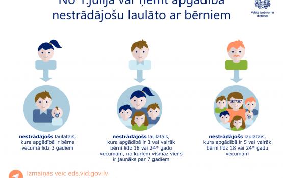 Var saņemt iedzīvotāju ienākuma nodokļa atvieglojumu par nestrādājošu laulāto ar bērnu